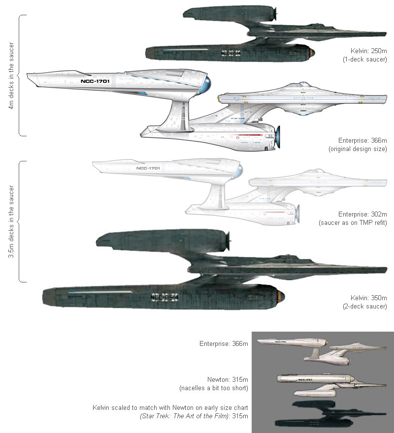 The USS Kelvin